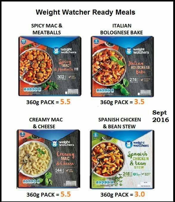 Can i eat weight watchers food on slimming world Foods to eat on slimming world