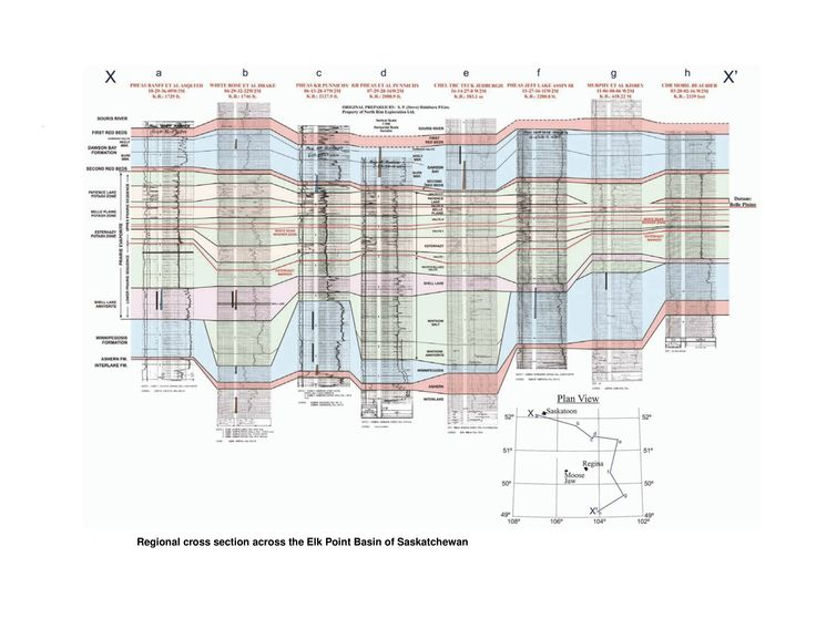 Saskatchewan Potash Deposits - Geology - Regional Cross Section Stratigraphy across the Elk Point Basin - Courtesy of S. P. (Steve) Halabura P.Geo & Michael P. Hardy P.E.