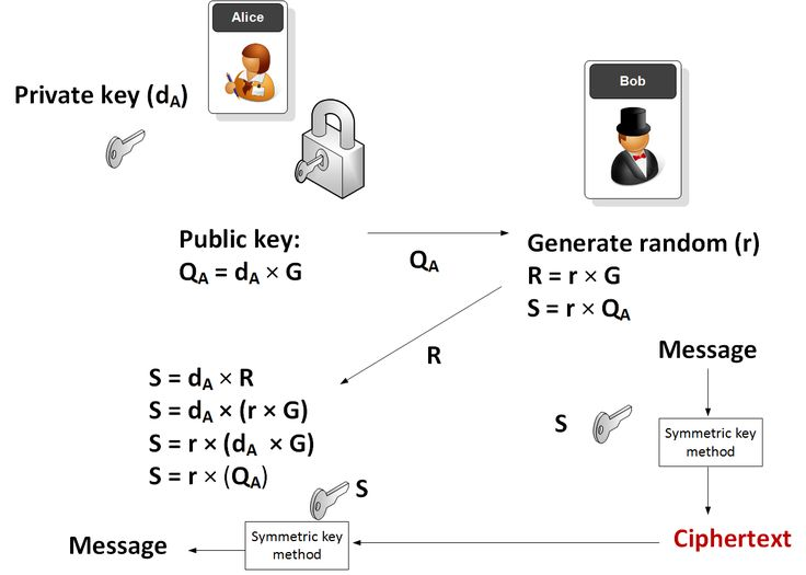 Elliptic Curve Integrated Encryption Scheme (ECIES) with
