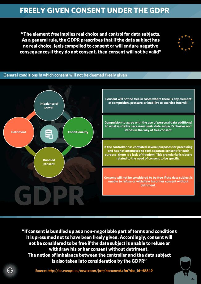 one slide summary of GDPR Data protection Pinterest Tech - what is presumed