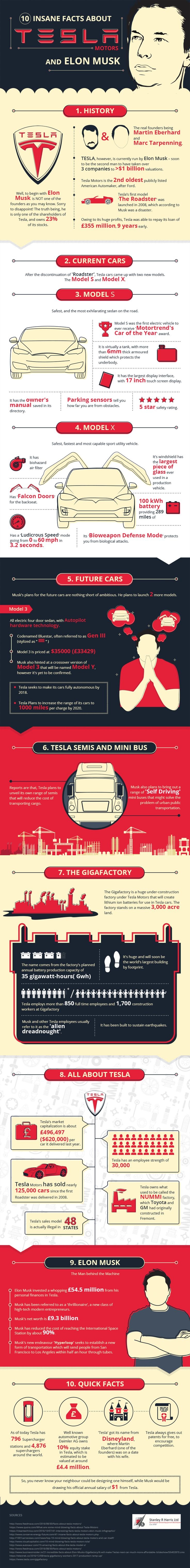 10 Insane Facts About Tesla Motors And Elon Musk #Infographic #Entrepreneur