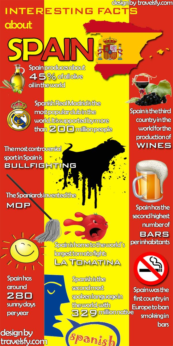 Interesting facts about Spain - Infographic