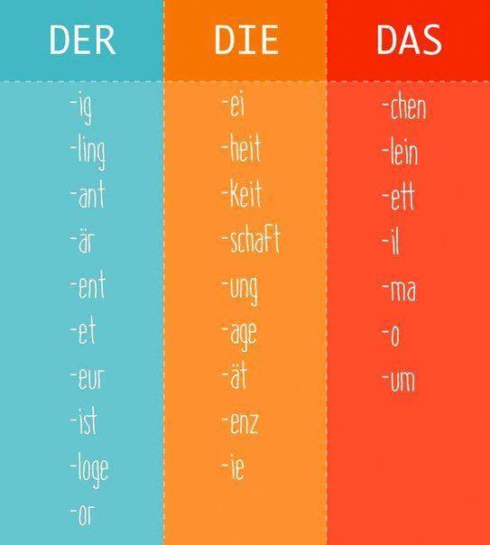 Немецкий язык – Deutsch Online #onlinelearning – Best online education