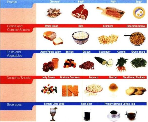 Food To Avoid In Low Potassium Diet