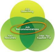 From careerbuilder.com  -- Make your job search easier.  Our patent-pending job matching technology:   Scans your resume for keywords*  Remembers what you've searched for*  Collects details from jobs you've applied to*  ... then delivers jobs to you that match your interests. / Nov '13