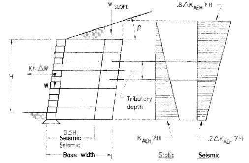 Geogrid Segmental Retaining Wall Is Used Where Tall Wall Is Required.  Details And Design Of Geogrid Segmental Retaining Wall With Calculations Is  Described.