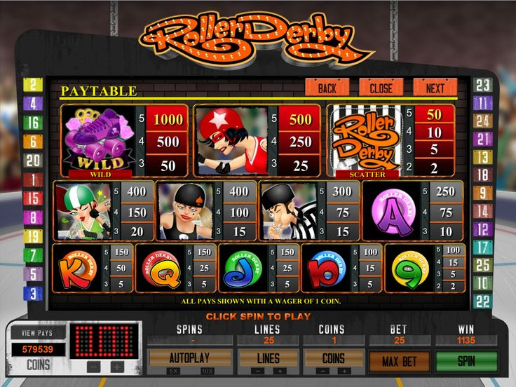 Roller Skate your way to riches with this fun slot . Log in for your chance with luck and maximum jackpot of 10000.00 can be yours