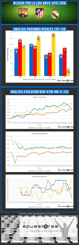 #Infografía Ratings #LigaBBVA - Evolución #Barcelona, #AtléticoMadrid y #RealMadrid - Fortaleza del calendario próximos #partidos Fuente: http://www.apuestarea.com/analisis/