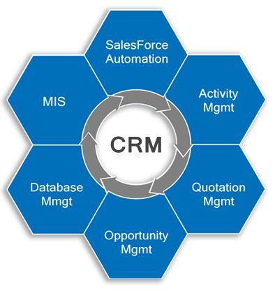 how to build customer relationship management