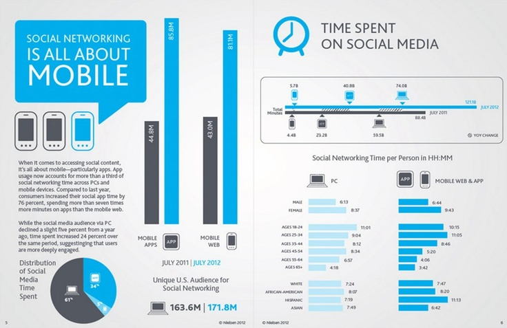 Sixth and last chart in the series (#SocialMediaStudy, #SocialMobileConvergence, #Nielsen).