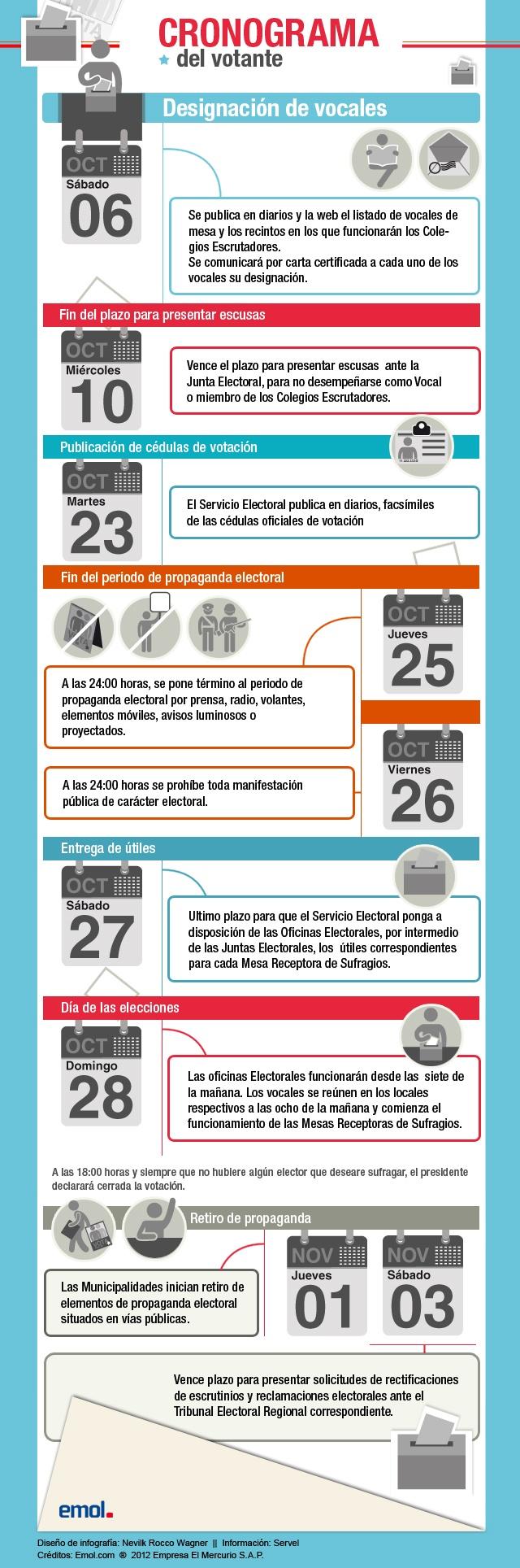 Infografía: Revisa el cronograma del votante para las elecciones municipales 2012 | Emol.com
