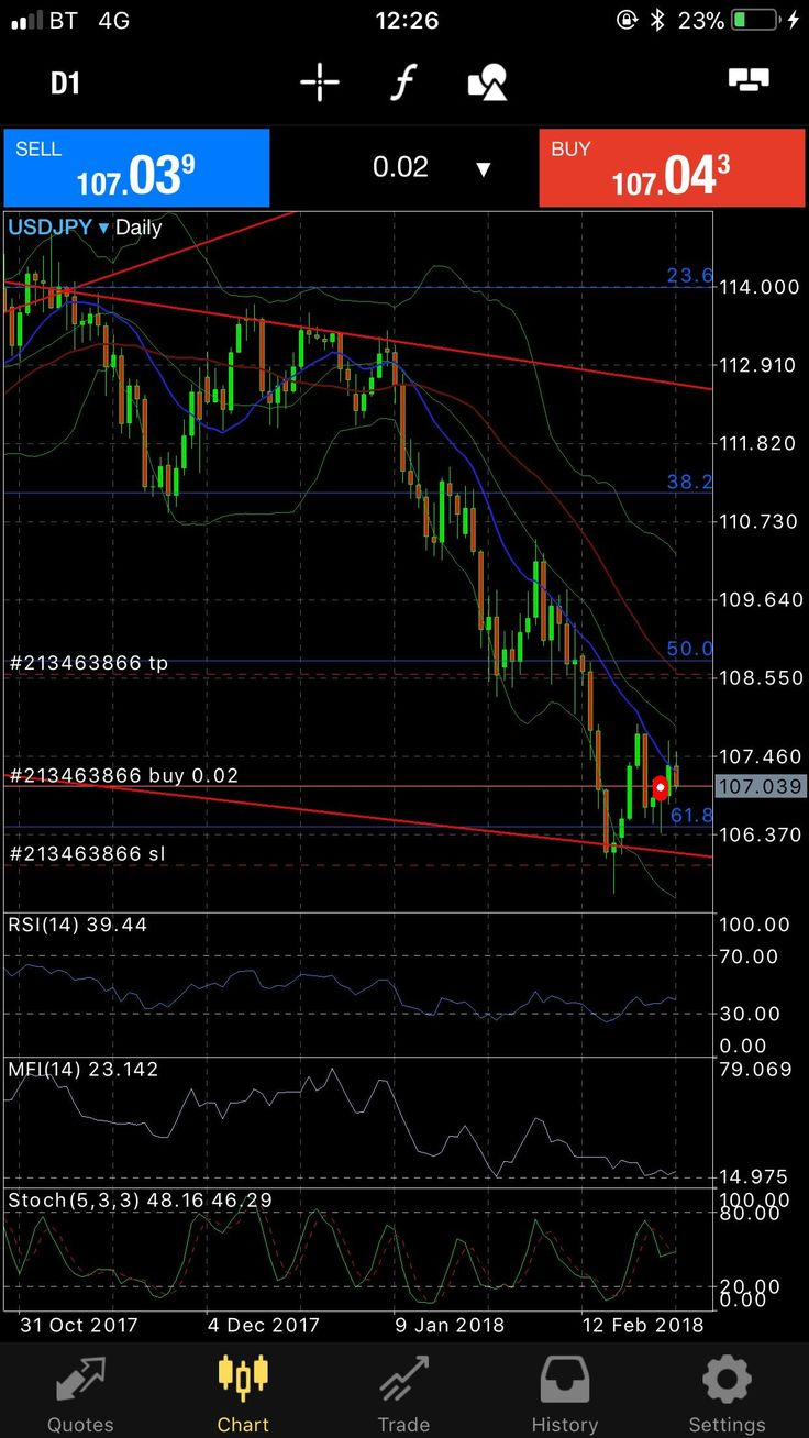 Any thoughts for going long on usdjpy? danktimetobealive