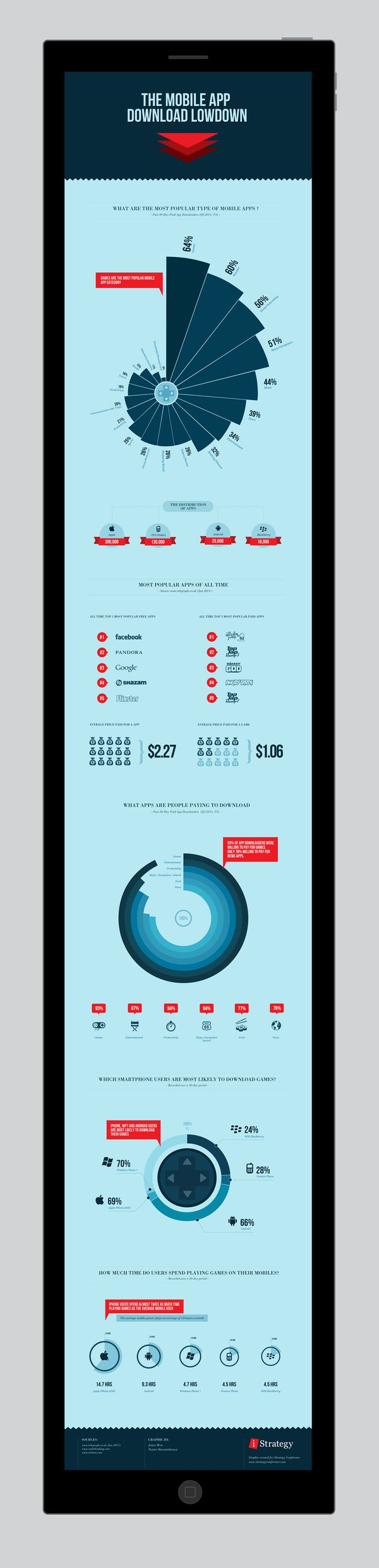 The mobile app download lowdown - INFOGRAPHIC by James West, via Behance