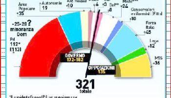 #Riforme. Ecco chi, al #Senato, alla fine aiuterà #Renzi. Viaggio tra i numeri dei senatori