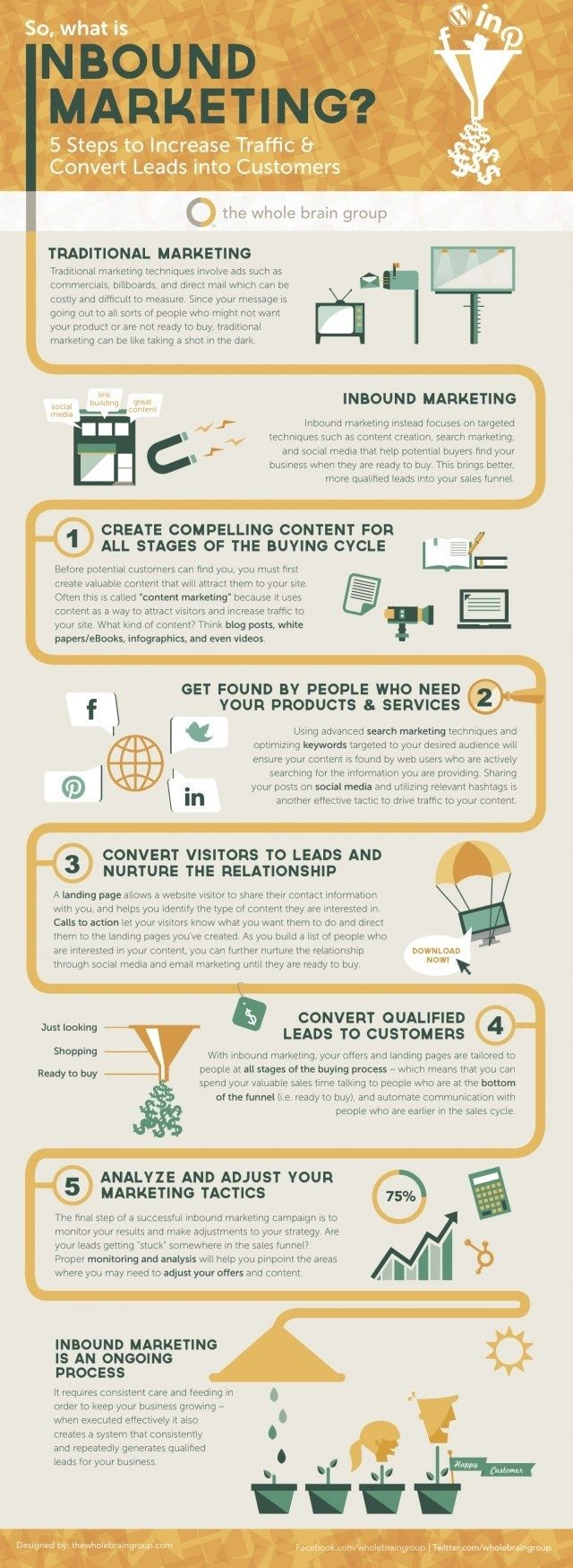 The 5 Steps of Inbound Marketing [INFOGRAPHIC] via http://socialmediatoday.com/digitalsherpa/1631581/infographic-5-steps-inbound-marketing