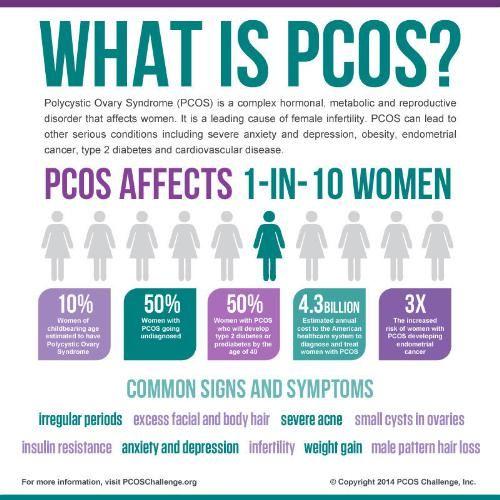 Magnolia Rain : September Is...PCOS awareness month. basics
