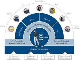 Modelo de gestión enfocado al cliente CRM, elegir la opción adecuada.