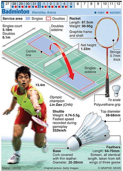 Olympicsgraphicsballgames: OLYMPICS 2012: Badminton