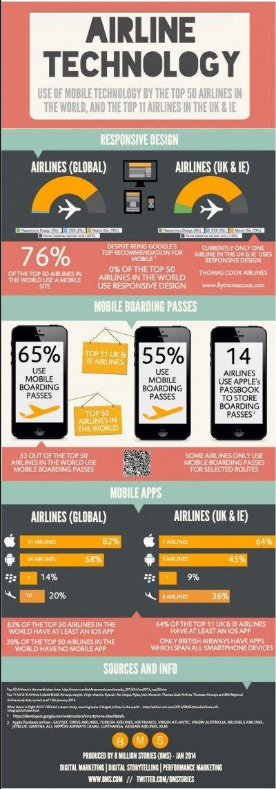 Infografía: ¿Cómo utilizan la tecnología móvil las 50 principales aerolíneas del mundo?