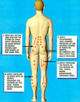 Pressure points for relieving low back pain