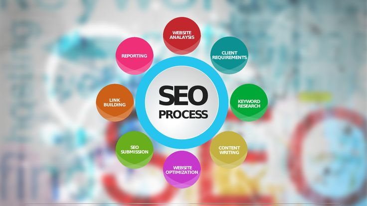 Top the Search ranking results by availing the best SEO services from SEO Expert in India. Naxtre provides comprehensive SEO services including link building as well as Social media management that will add to your SEO results. Their expert team will make your website content SEO-friendly too. For more information, call at 0172 5063073 or mail at contactus@naxtre.com.