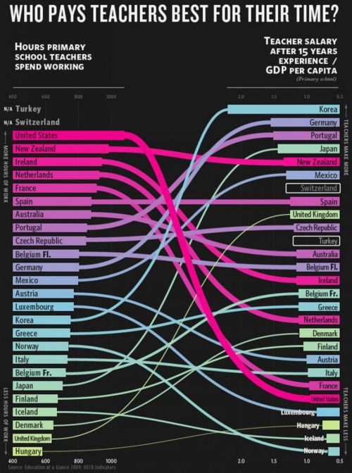 Which countries pay teachers the most for their time? — Edgalaxy