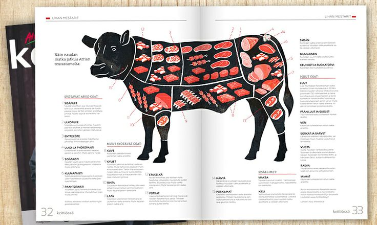 """Black Angus meat chart. The picture was published on Atria Food Service's """"Keittiössä"""" magazine - brilliant work of Blink Helsinki."""