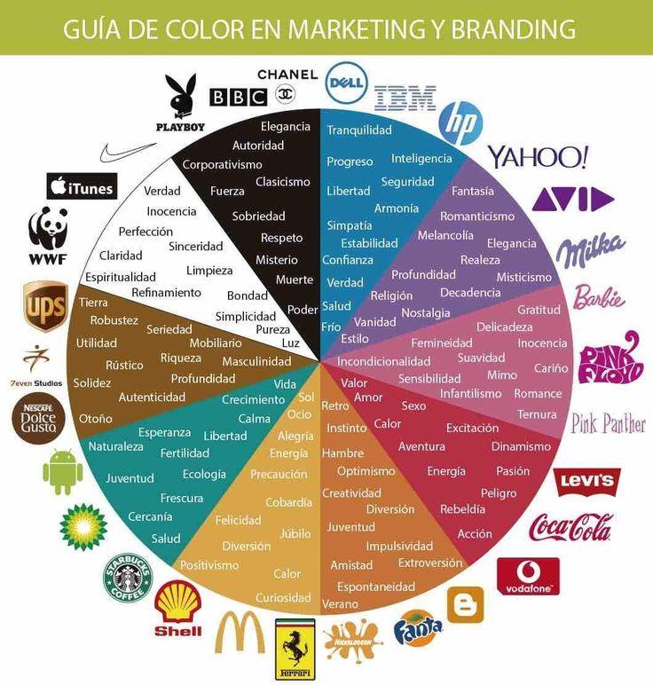 Hola: Una infografía con una Guía de color sobre Marketing y Branding. Un saludo