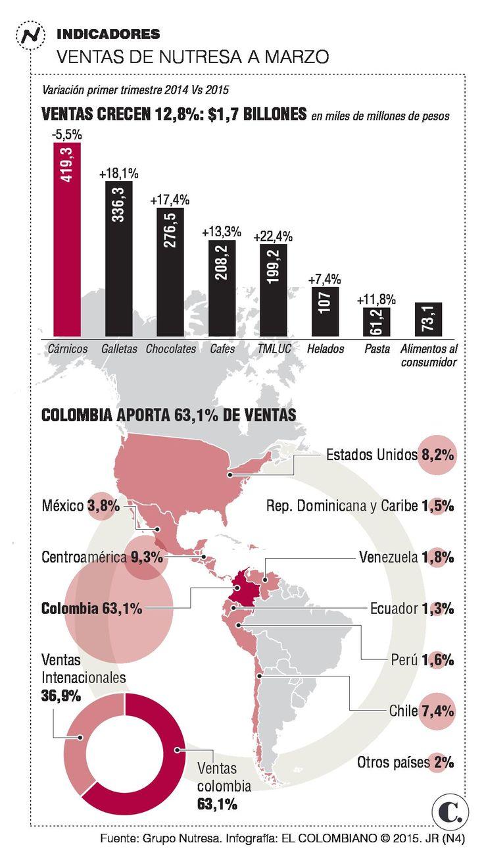 Colombia impulsa ventas de Nutresa