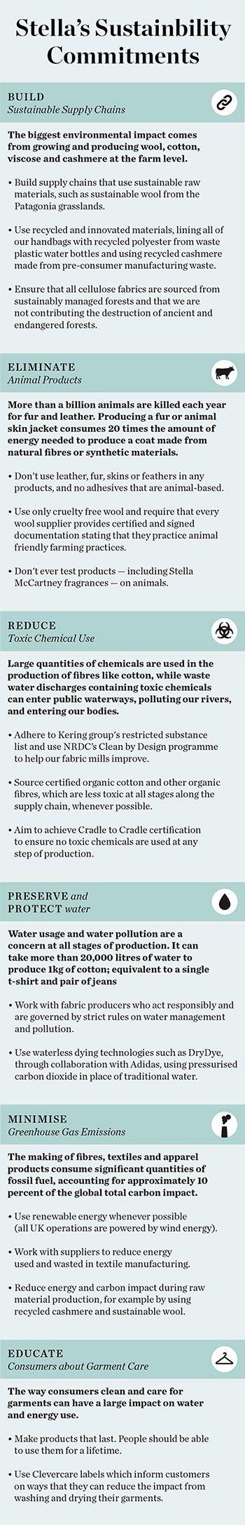 Stella's Sustainability Commitments | Source: BoF