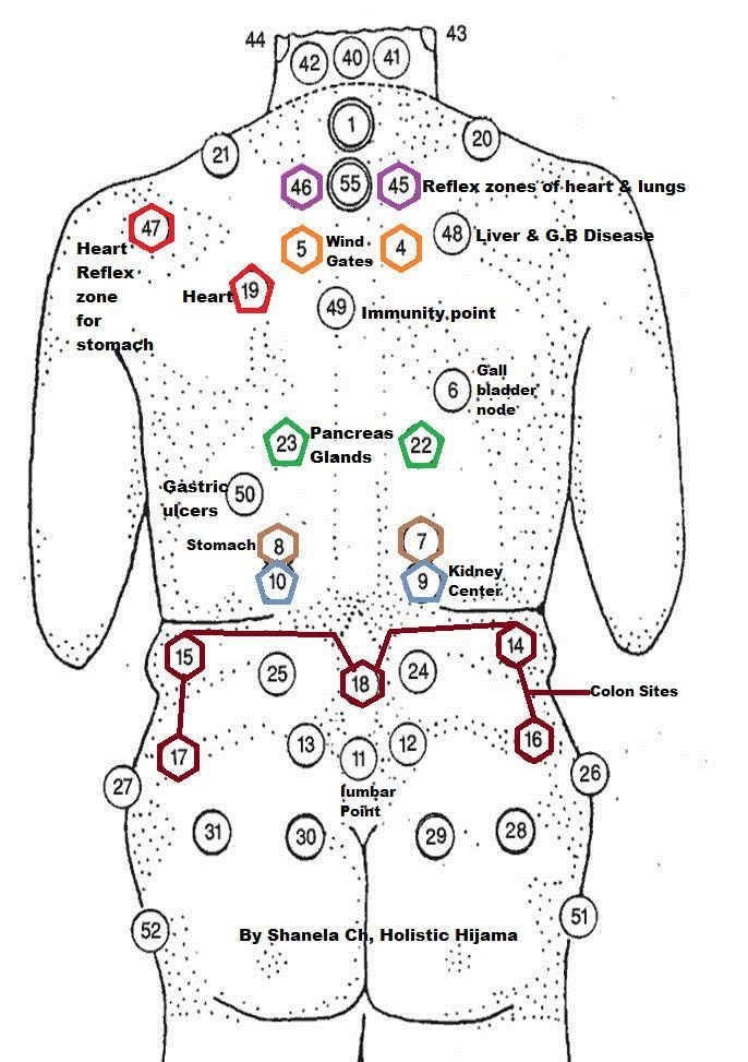 cupping points chart için resim sonucu Now You Can Learn To Use Your Natural Ability; To Channel Your Life-force Energy, Heal Your Family, Friends (and Yourself)... And Attain The Skills Of A Master Reiki Healer... http://pure-reikihealing.blogspot.com?prod=4Fei1b4Q