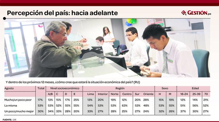 ¿Qué piensan los peruanos sobre la evolución de la economía