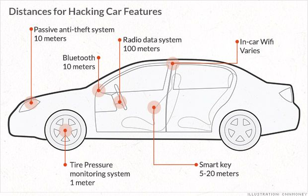Modern cars are increasingly controlled by computers. And where there are computers, there are hackers.