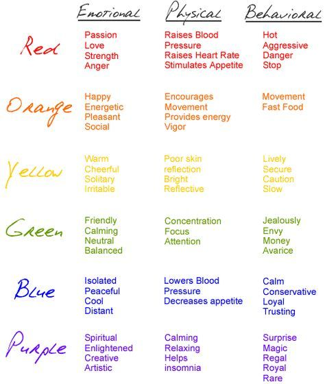 I like this particular chart of the emotional, physical, and behavioral effects of different colors, but the whole post is one of the best explanations of color I've seen. Explanations here for primary, secondary, and tertiary colors, as well as complementary, analogous, triadic, and warm/cool colors.