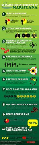 Health Benefits of Marijuana Infographic