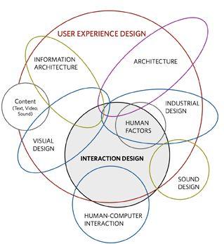 Kicker Studio   The Disciplines of User Experience