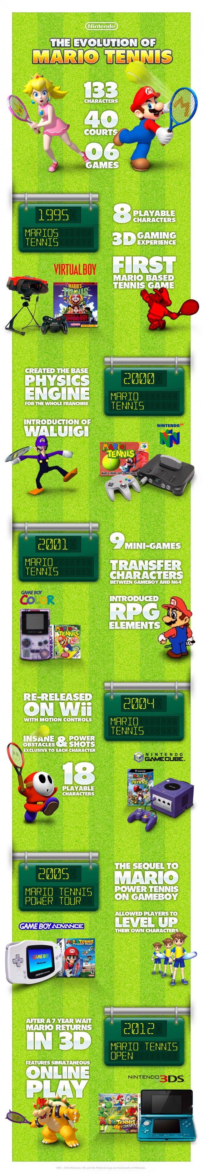 Nintendo Serves Up Mario Tennis History Infographic