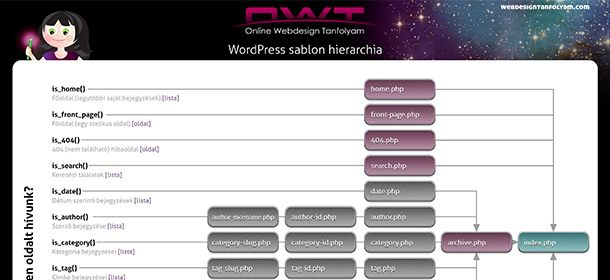 WordPress sablon hierarchia | Webdesign Tanfolyam