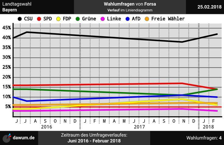 #Umfrageverlauf: #Wahlumfragen #Bayern #Forsa (bis zum 25.02.18)   https://dawum.de/Bayern/Forsa/2018-02-25/ | #Sonntagsfrage #Landtagswahl #Landtag #ltwby