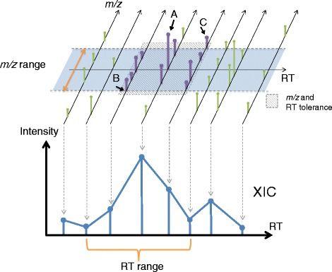 AB3D : simple peak detection algorithm