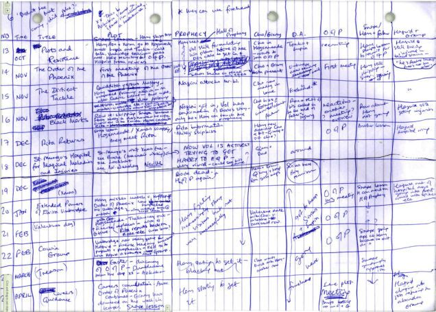 J.K. Rowling's Hand-Written Outline For Harry Potter Book 5 Is Amazing // Hand-written spreadsheet to track every single subplot... holy crap!