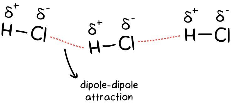 Intramolecular and intermolecular forces (article) | Khan Academy