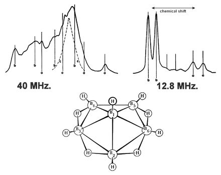 Nuclear magnetic resonance spectroscopy | NMR spectrum of hexaborane B6H10 showing peaks shifted in frequency, which give clues as to the molecular structure