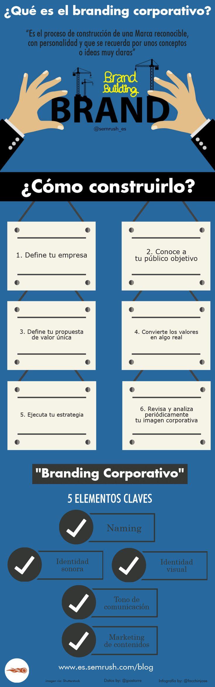 Branding Corporativo #infografia #infographic #marketing