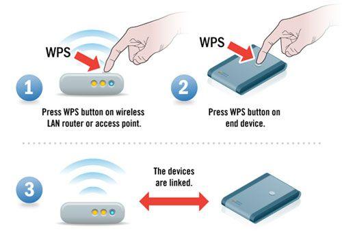 123-hp-dj3700-WPS | hp123 support | Lan router, Wireless lan