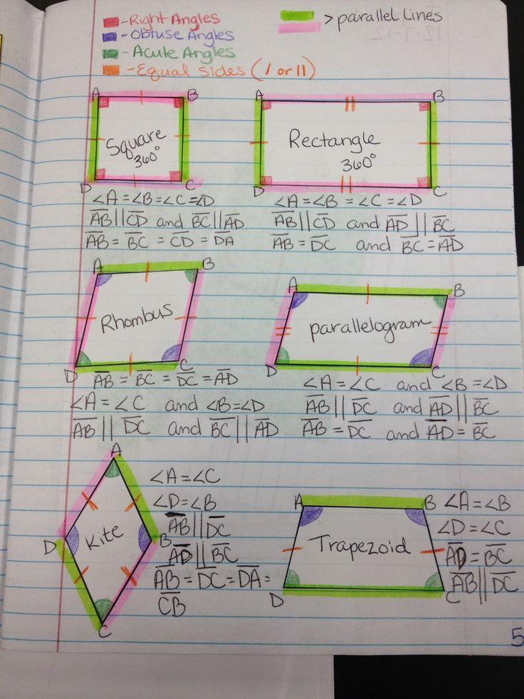 Teaching in Special Education: Quadrilaterals