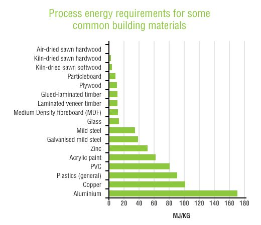 Check the energy consumption required for creating different building materials, from Naturally Better.