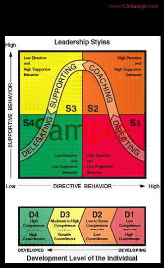 Situational Leadership - one of the best developing tools - and simple to use