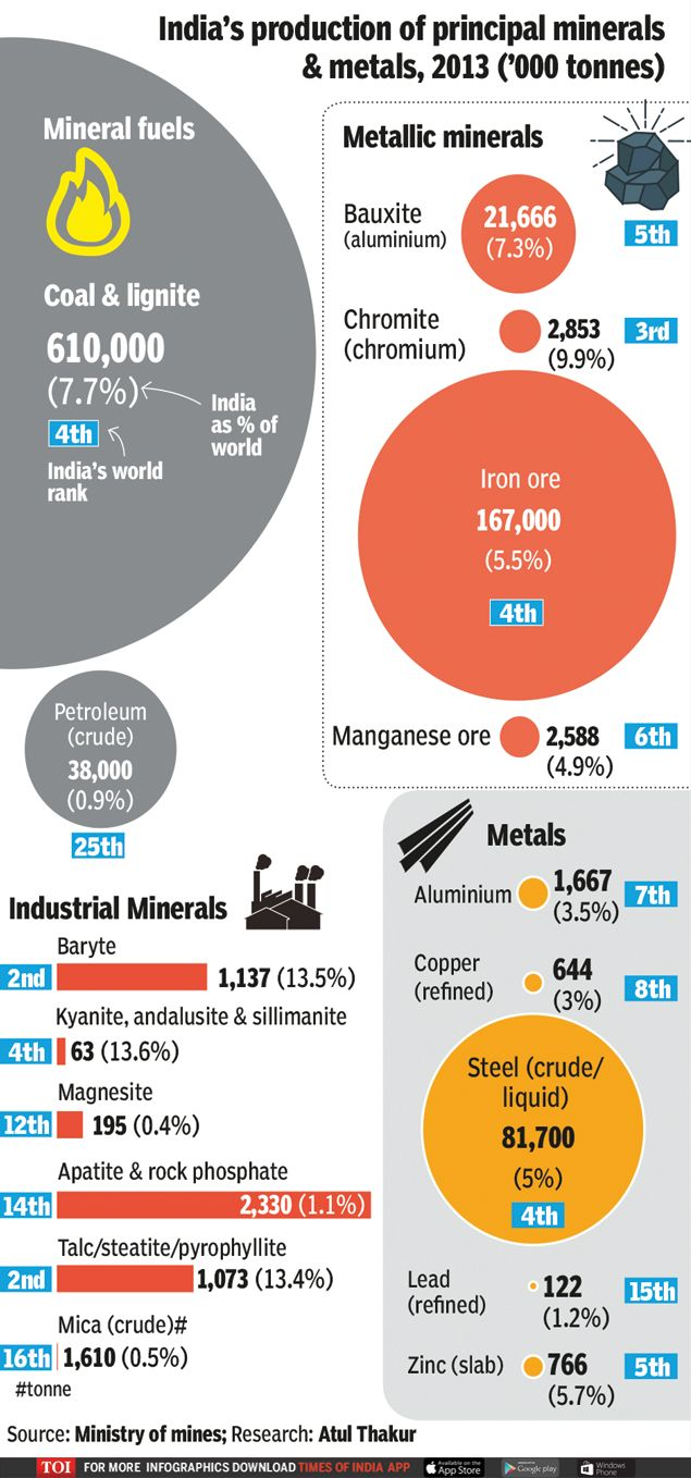 Infographic: India a leading miner of lesser-known industrial minerals - Times of India