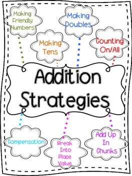 This poster is a good visual for students to use when remembering mental math addition strategies. Strategies listed are: Making Friendly Numbers Making Doubles Making Tens Counting On/All Compensation Break Into Place Value Add Up In Chunks I plan to hang this poster in my own classroom and teach these strategies for our Number Talks.